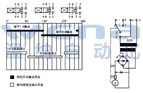 工作原理 该阀主要由直流电机